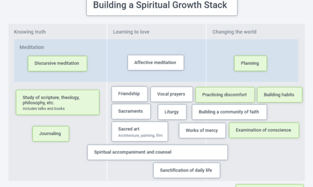 Using Roam for your spiritual growth stack