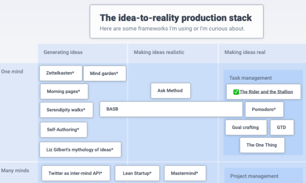 Roam and Your Idea-to-Reality Production Stack